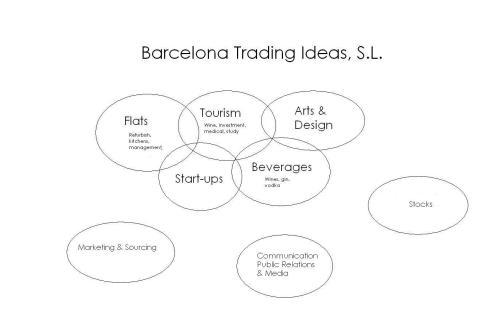 Barcelona Trading Ideas