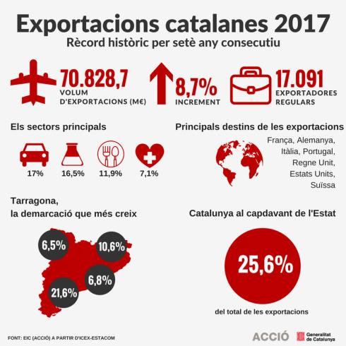 Exportacions2017_def2